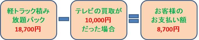 軽トラック積み放題パック18,700円-テレビの買取が10,000円だった場合=お客様のお支払い額8,700円