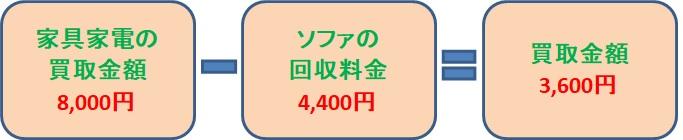 家具家電の買取金額8,000円-ソファの回収料金4,400円=買取金額3,600円